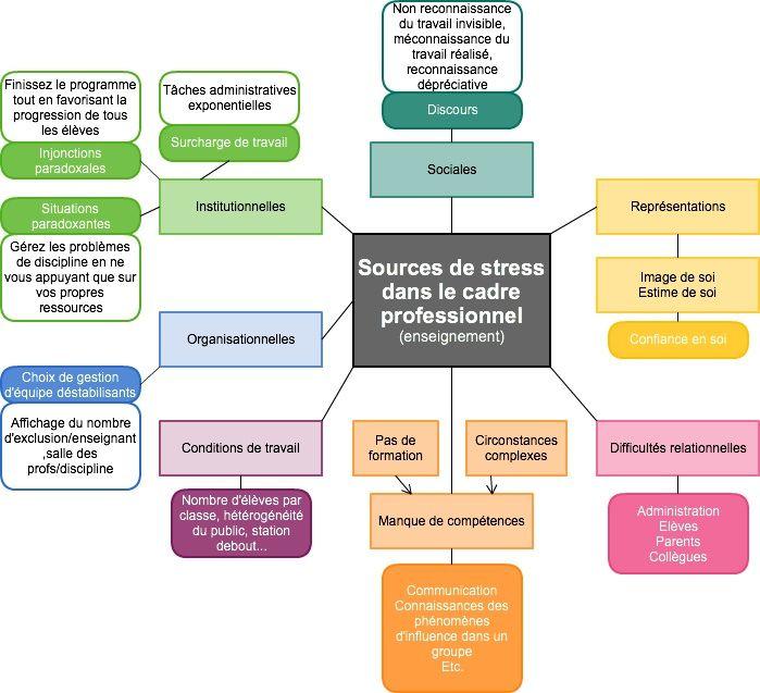 Donnez du sens à vos études » Comment les enseignants peuvent-ils apprivoiser leur stress grâce à la communication non violente ?