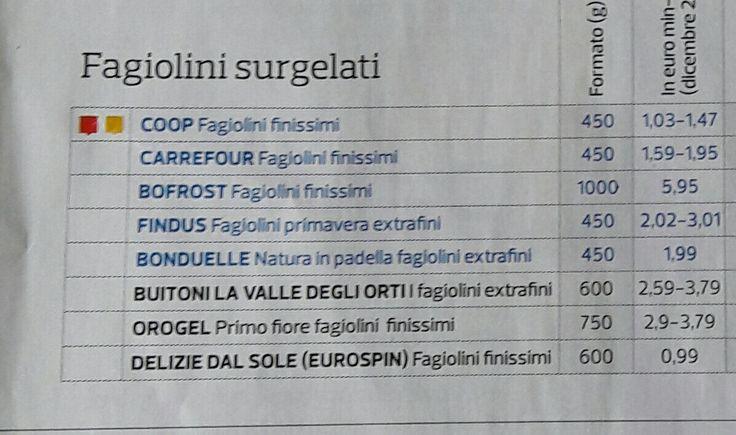 Fagiolini surgelati