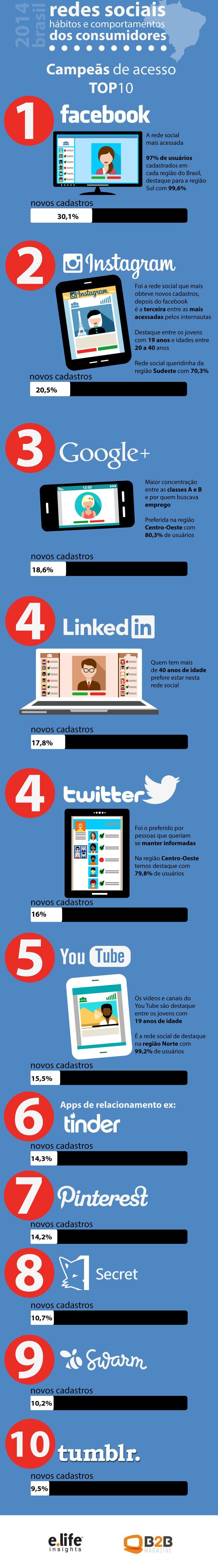 [infográfico] As redes sociais preferidas do brasileiro | Mkt Sem Gravata via:marketingsemgravata #marketindigital #brasil #modernistablog