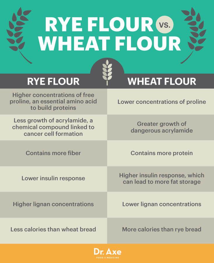 Improve Your Waistline & Heart Health with Rye Flour - Dr. Axe