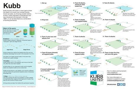 image regarding Kubb Rules Printable named Impression consequence for printable laws for kubb online games and things
