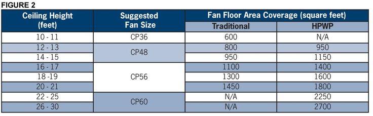 best 25 industrial ceiling fan ideas on pinterest. Black Bedroom Furniture Sets. Home Design Ideas