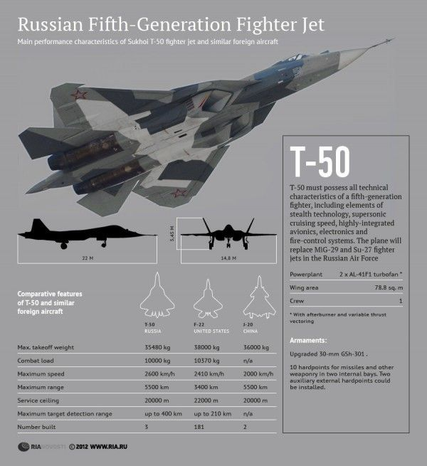 First operational T-50 PAK-FA to be delivered in 2014