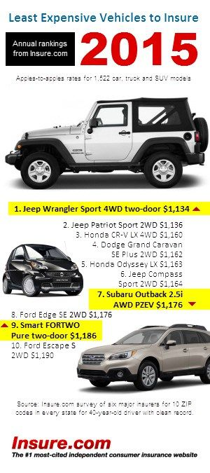 Average insurance rates by car – 2015 models #auto #mats http://auto.remmont.com/average-insurance-rates-by-car-2015-models-auto-mats/  #compare autos # Annual rates for 1,000+ models! Jeep vehicles account for three of 2015's 10 least-expensive models for car insurance. according to Insure.com s latest annual ranking of vehicles. (Compare insurance rates by car for more than 1,500 models.) Insurance rates are all about claims how many and how big, says Penny Gusner, consumer [...]Read…