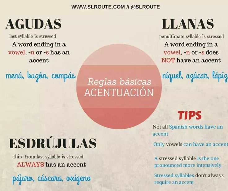 Accent rules Spanish