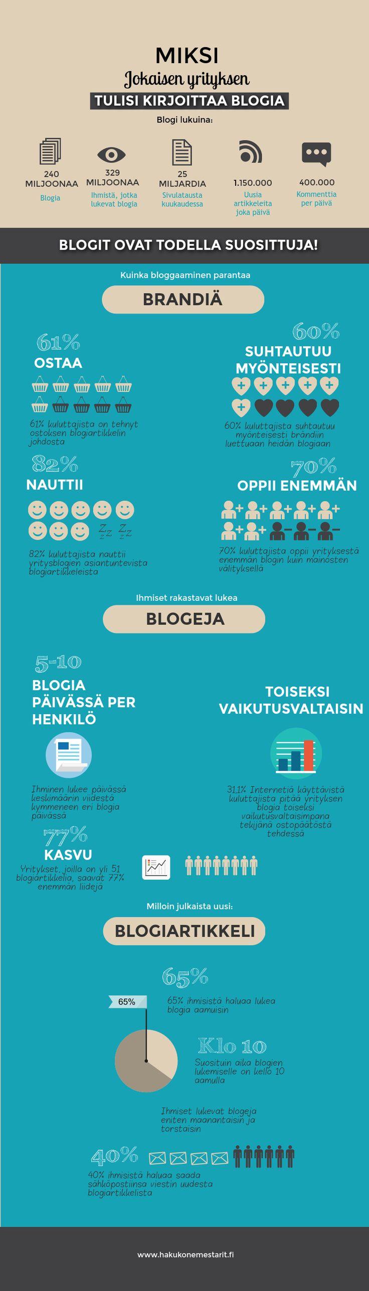 Syyt minkä takia jokaisen yrityksen tulee kirjoittaa blogia. #Blogimarkkinointi #Sisältömarkkinointi #Hakukoneoptimointi #SEO