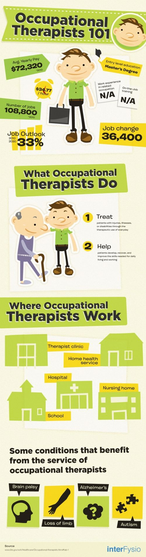 What do occupational therapists do? Repinned by SOS Inc. Resources @sostherapy.