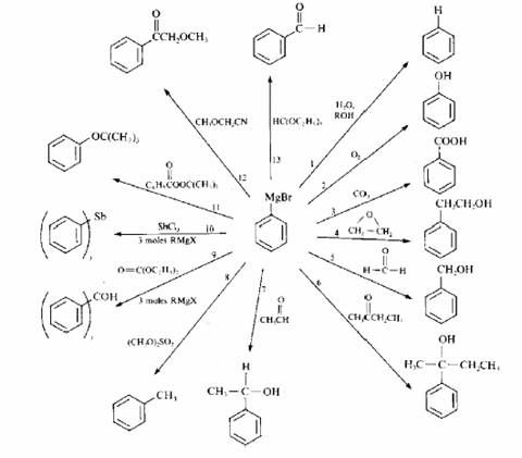 master organic chemistry reagent guide pdf