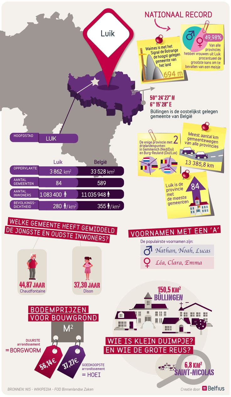 Het oostelijkste en hoogste punt van ons koninkrijk, de grootste kans op een meisje bij de bevalling, de topper qua aantal gemeenten: de provincie Luik is op diverse vlakken een primus. Bekijk de infographic voor meer facts & figures over deze provincie!