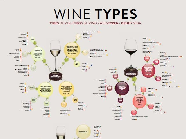 Wine Types Poster Main Grape Varieties Appellations And Wine Styles In Terms Of Body And Flavor Intensity Designed As A S Types Of Wine Different Wines Wine