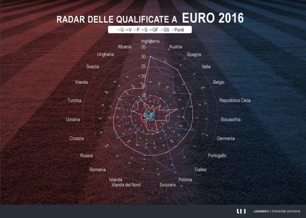 Euro 2016, Francia, France, radar qualificazioni europei, qualifications euro 2016, squadre partecipanti euro 2016, teams euro 2016, soccer, Fußball, fútbol, statistiche, soccer statistics, Euro 2016 statistics