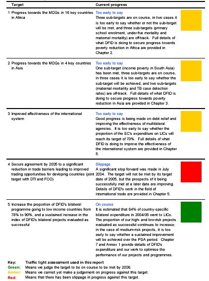 Best Target Progress Infographic Images On