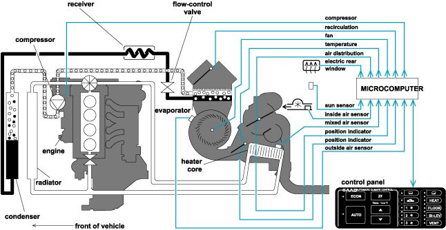 vehicle climate control systems | Schematic of an automotive air ...