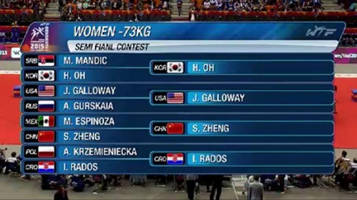 https://www.youtube.com/watch?v=2X4Rbs15sEk FEMALE-73kg   SEMIFINALS & FINAL   2015 WTF WORLD TAEKWONDO CHAMPIONSHIPS CHELYABINSK #tkd2015 #Челябинск #тхэквондо #taekwondo #chelly #wtf #worldchampionships #втф #ЧемпионатМира