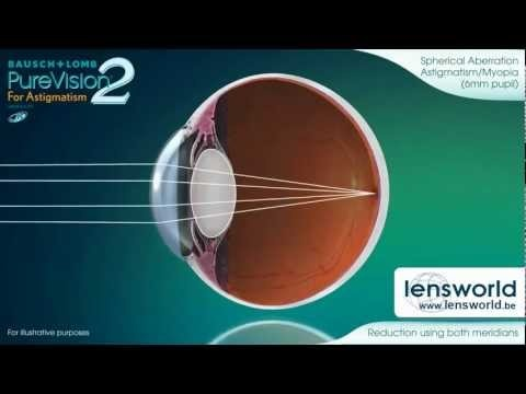 Despre cum functioneaza lentilele PureVision 2 HD and PureVision 2 HD For Astigmatism