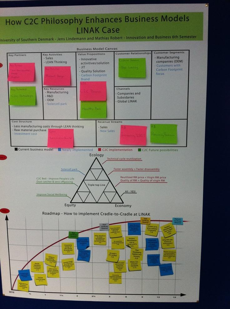 Business Model Canvas Case