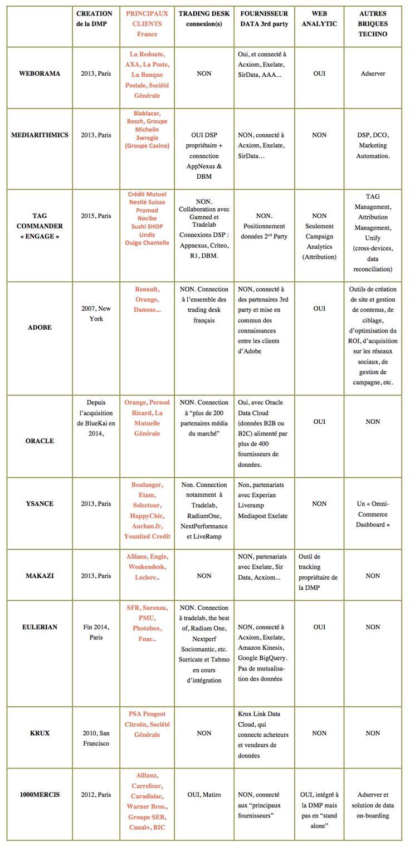 SFR Allianz, Carrefour, So nco, Caradisiac, Warner Bros., Groupe SEB, Canal+, BIC , PSA Peugeot Citroën, Société Générale Sarenza, PMU, Photobox, Fnac.. La Redoute, Allianz, Engie, Weekendesk, Leclerc.. Boulanger, Etam, Selectour, HappyChic, Auchan.fr, Younitvd Credit AXA, La Poste, La Banque Postale, Société Générale Renault, Orange, Danone Orange, Pernod Ricard, La Mutuelle Générale blablacar groupe michelin bosch 3W régies Crédit Mutuel Nestlé Suisse Promod Nocibe Sushi SHOP Undiz Ouigo…