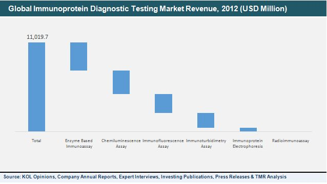 Immunoprotein Diagnostic Testing Market (Radioimmunoassay, Enzyme Based Immunoassay, Chemiluminescence Assay, Immunofluorescence Assay, Immunoturbidity Assayand Immunoprotein Electrophoresis) - Global Industry Analysis, Size, Share, Growth, Trends and Forecast, 2013 – 2019http://www.transparencymarketresearch.com/immunoprotein-diagnostic-testing.html