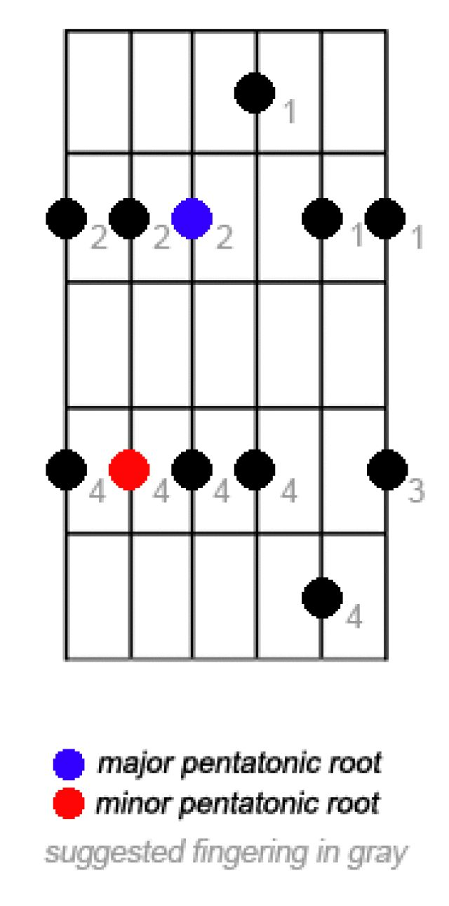 Learn How To Play Pentatonic Scales For Guitar
