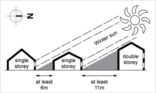 A diagram showing recommended minimum spacing between houses to allow winter sun to enter ground floor windows. Single storey houses should be at least 6 metres apart and double storey houses should be at least 11 metres apart.