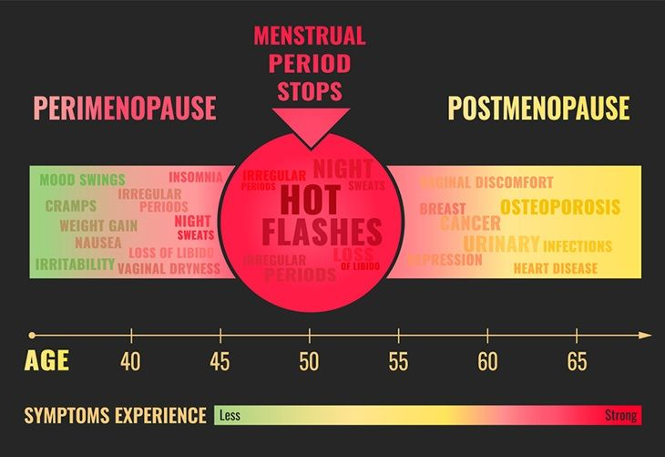 What Does Late Period Negative Pregnancy Test White Discharge