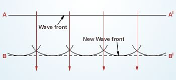 Huygens' principle applied to a plane wave front @ http://www.wonderwhizkids.com/physics/waves-and-optics/interference-and-diffraction