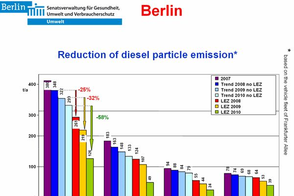 impact of berlin low emission zone, umweltzone, on particulate emission  reduction