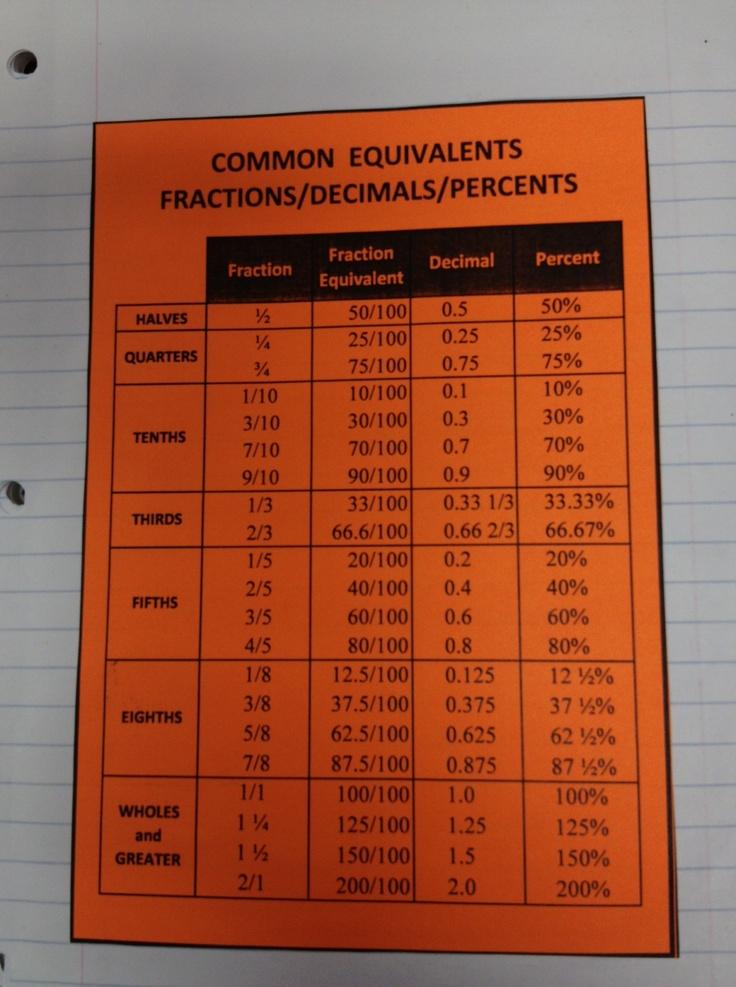 common equivalents i make my 7th graders memorize