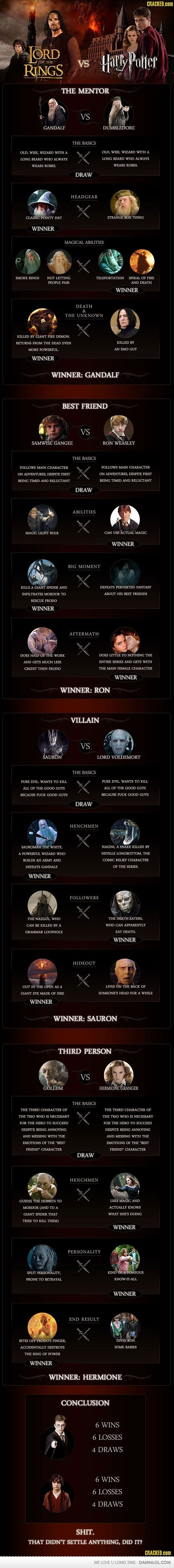 Lord of the Rings vs. Harry Potter.