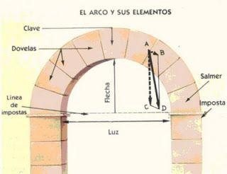 Artetorre: CARACTERÍSTICAS GENERALES DEL ARTE ROMÁNICO (ARQUITECTURA, ESCULTURA Y PINTURA)