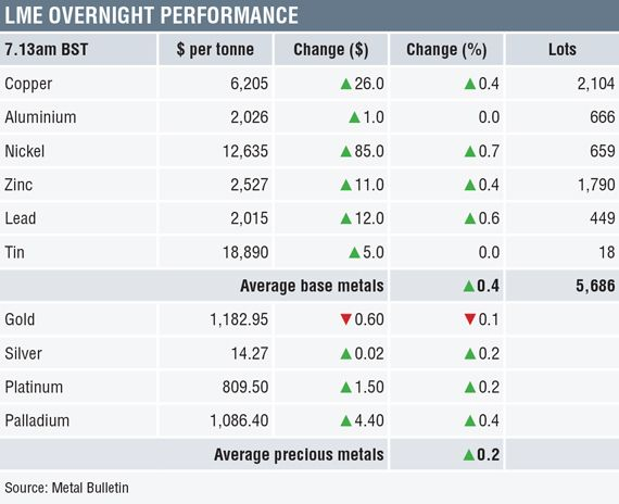 Metals Morning View 28 09 Some Strength Emerges In The Metals After Thursdays Weakness Gold News