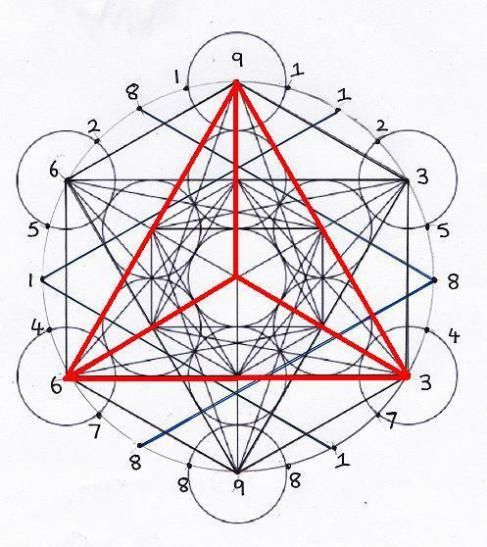 The tetrahedron is the first manifested polyhedra,believed by Plato to equate with the element of fire.