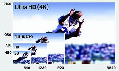 To help consumers experience the best digital entertainment content on 4K Ultra HD TVs, Jihosoft recently introduced Ultra  HD TV Converter, which includes amazing features to convert video to 4K Ultra HD for paying on Samsung, Sony, LG, Toshiba, Hisense, Seiki 4K UHD TVs.
