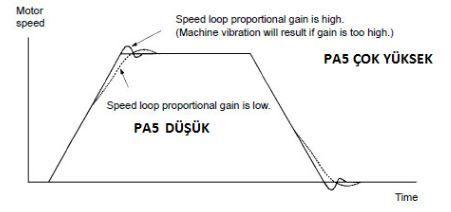 Aşağıdaki şekil hız çevrim kazancı ve ayar parametreleri değiştirilir servo motor sistem yanıtı (zaman ekseni) gösterir. Hız Çevrim Oransal Kazanç ve sistem üzerindeki etkisi  http://www.sahinrulman.com/servo-motor-surucu/