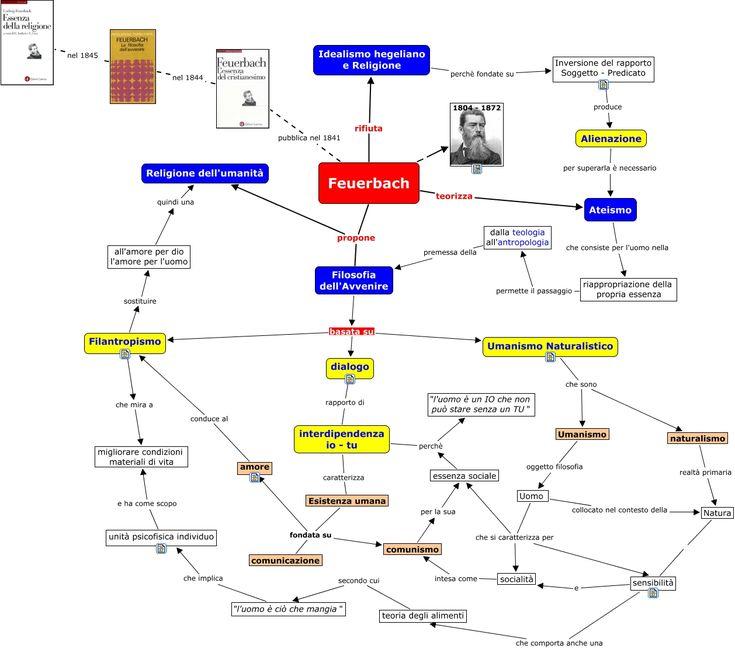 Mappa concettuale realizzata con Cmap Tools dal Prof. Marini che rappresenta la filosofia dell'Avvenire di Feuerbach.