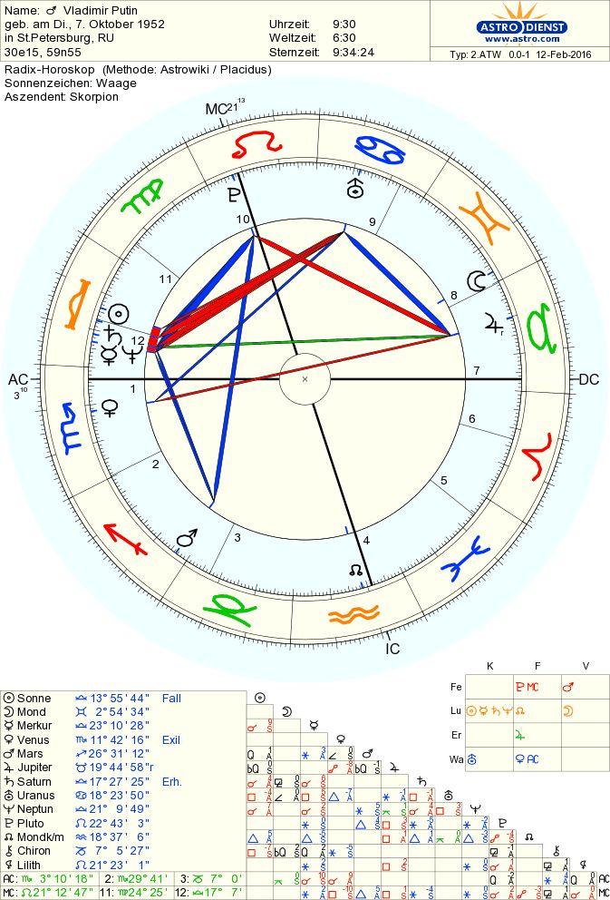 Vladimir Putin birth chart Born 7 October 1952 in St Petersburg