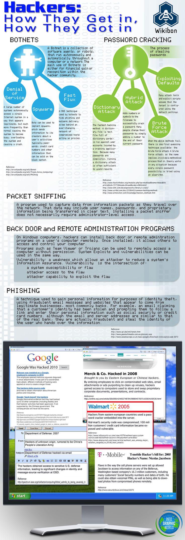 how hackers