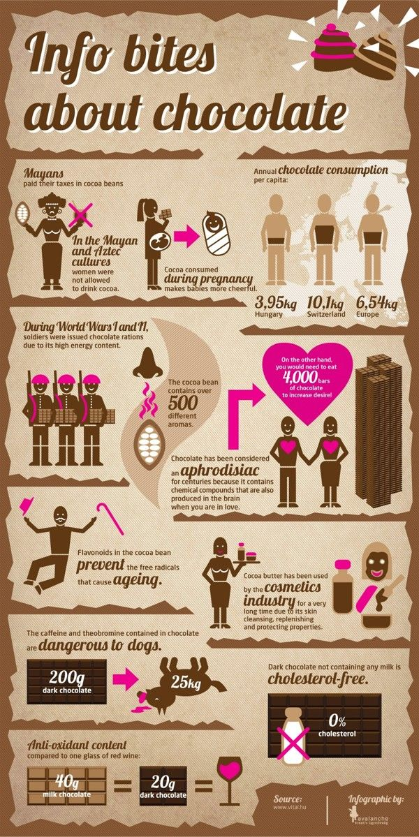 Infobox of Chocolates infographic by Avalanche Infographics