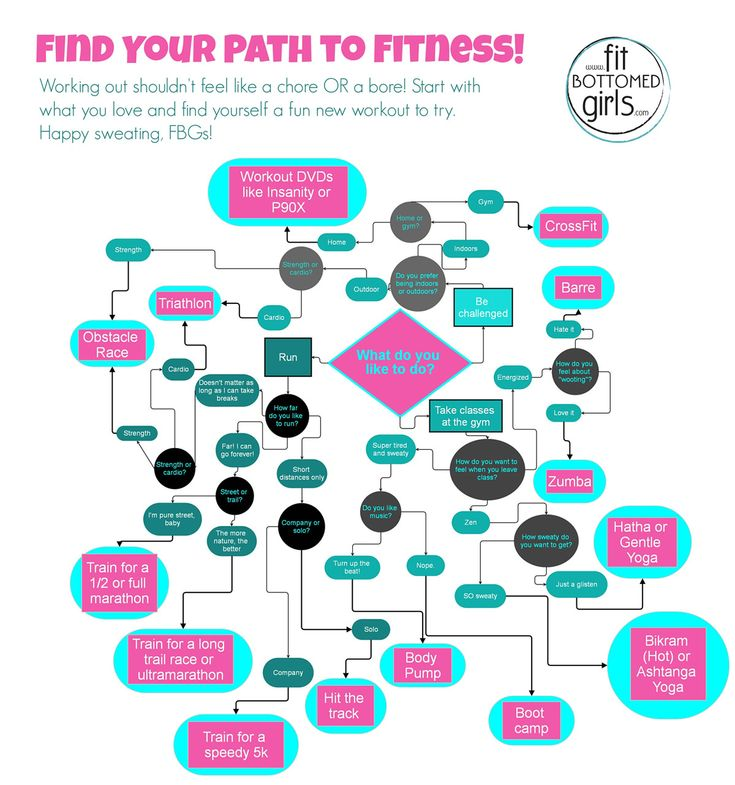 Find your path to fitness! | fit bottomed girls