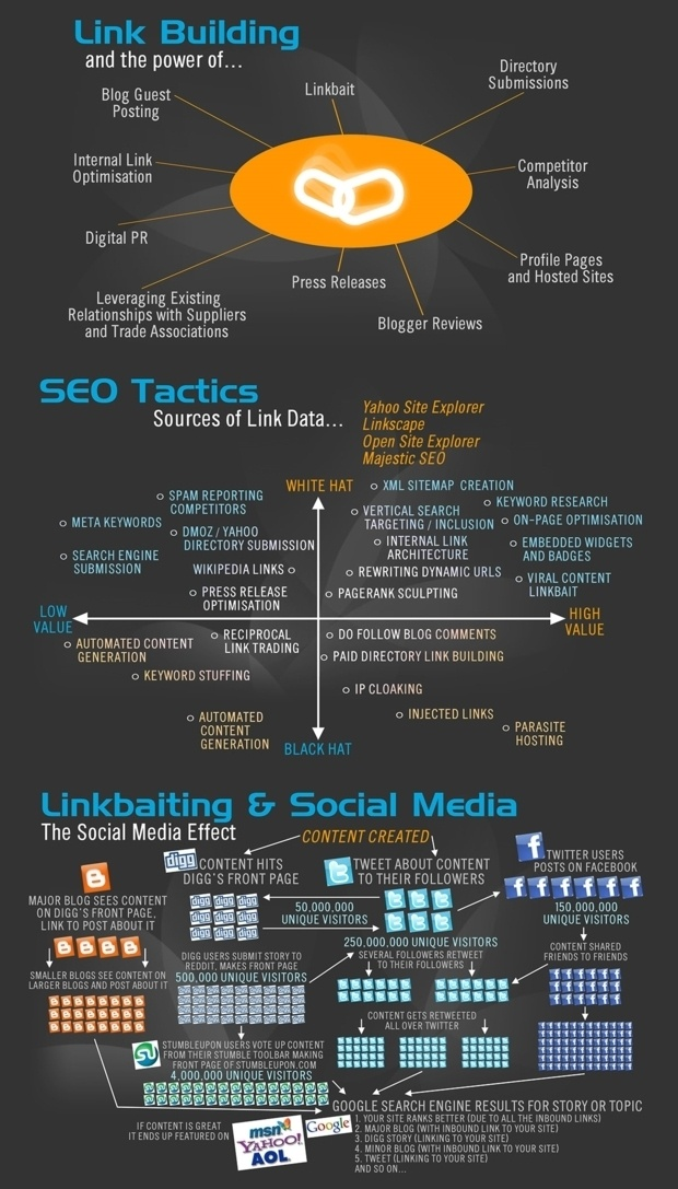 A guide the best (white hat) and worst (black hat) link building strategies #linkbuilding #SEO #infographic #marketing