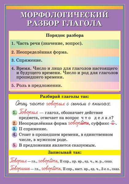 Морфологический разбор глагола - Наглядные и раздаточные материалы…