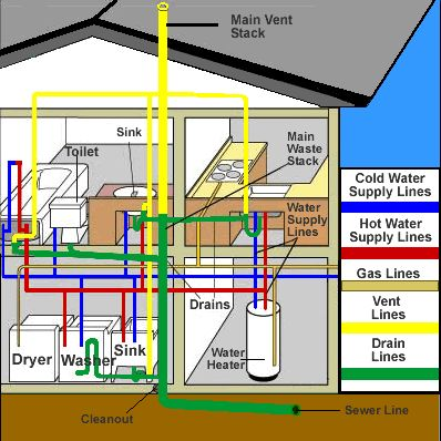 plumbing in manufactured homes - mobile & manufactured ... whole house electrical wiring diagram #8