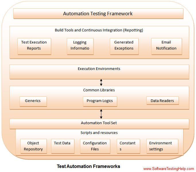 mobile automation framework