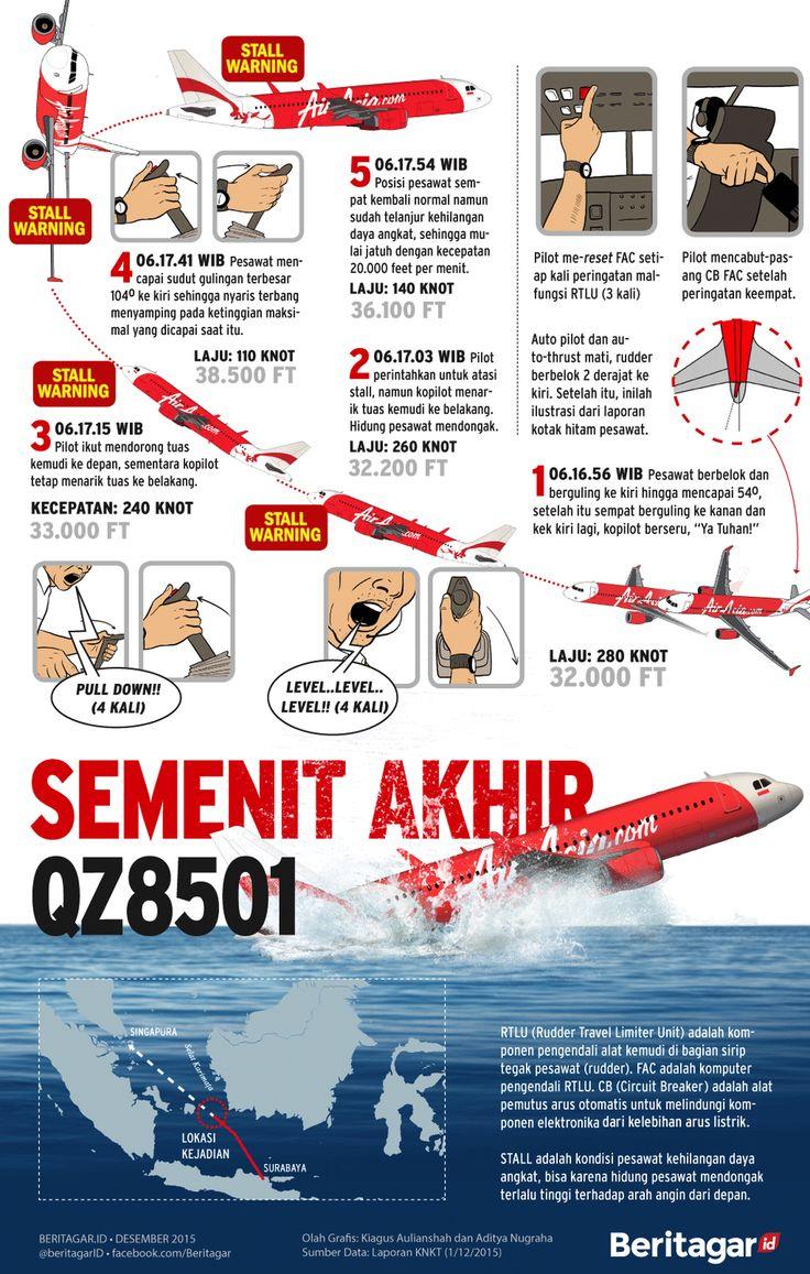 IIustrasi semenit terakhir sebelum pesawat AirAsia QZ8501 jatuh