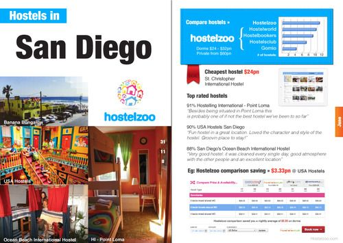 Hostelzoo comparison of hostels in San Diego