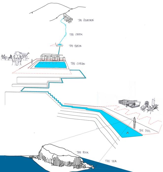 Kinsterna Hotel & Spa | Projects | Divercity Architects