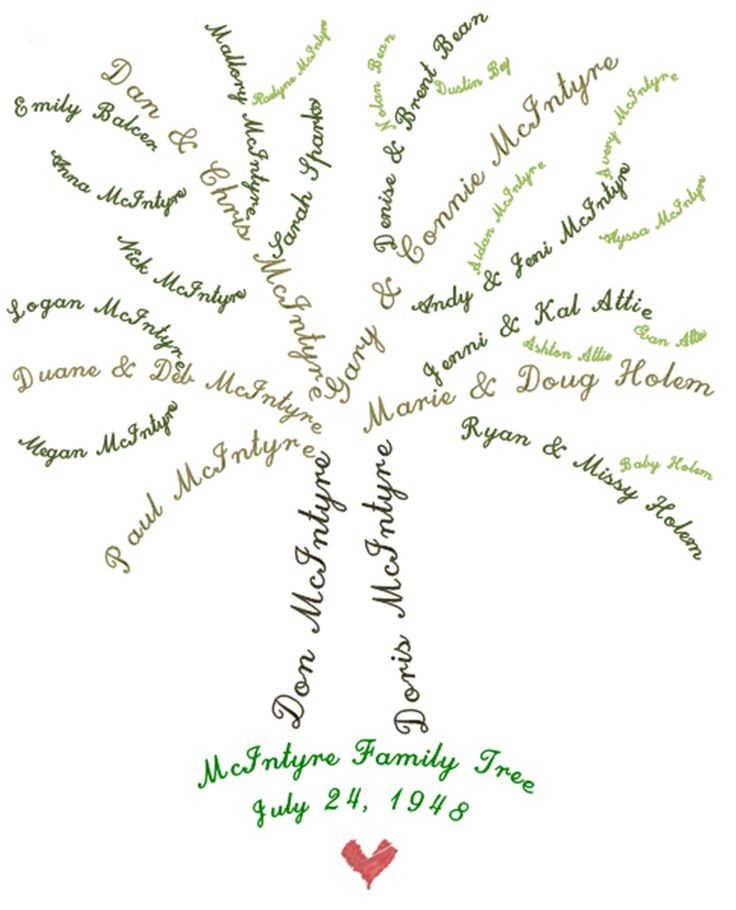 SALE Custom Family Tree Print 8x10 by PerennialPaper on Etsy