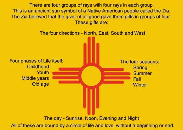 ~Zia Symbol Meaning, which is on the New Mexico state flag~