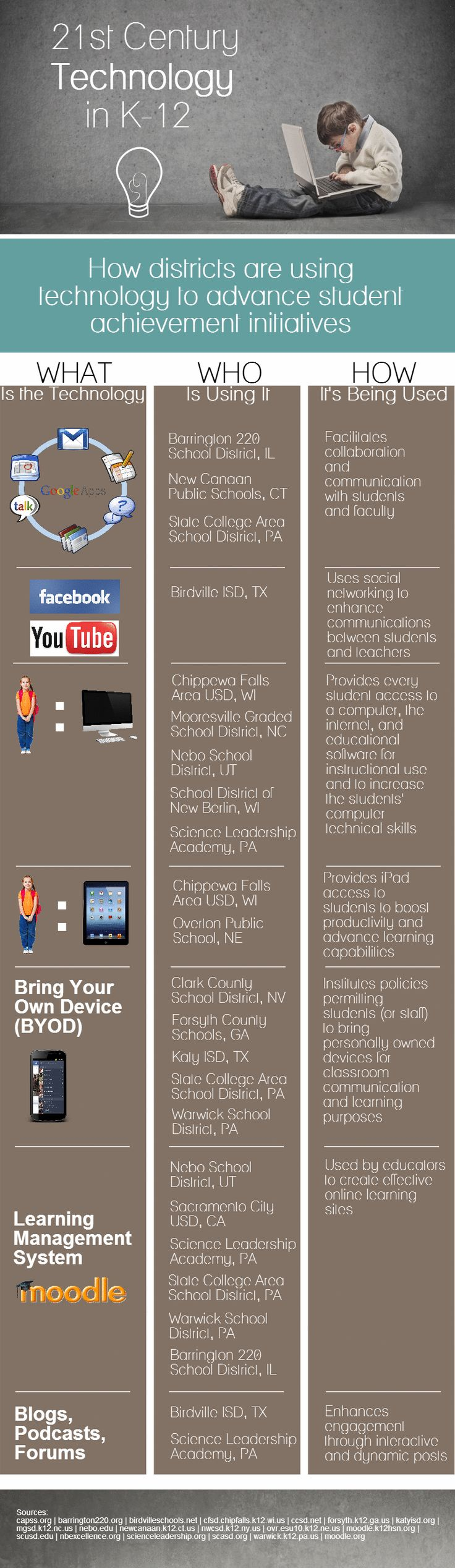 [Infographic] 21st Century Technology in K-12 - EdTechReview™ (ETR)