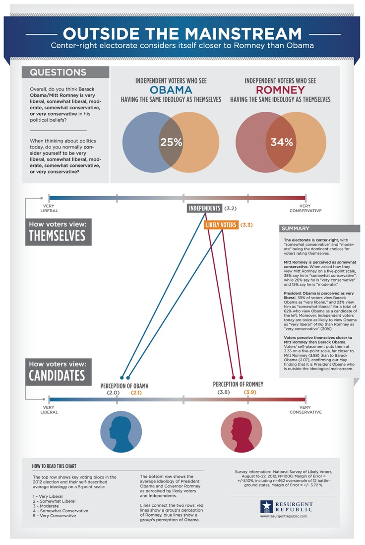Resurgent Republic — INFOGRAPHIC: Outside The Mainstream